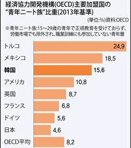 2013年時点での外国の引きこもり・ニートの割合