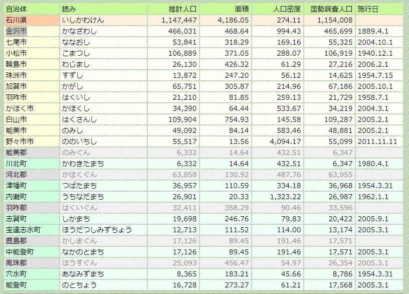 石川県の市区町村リスト