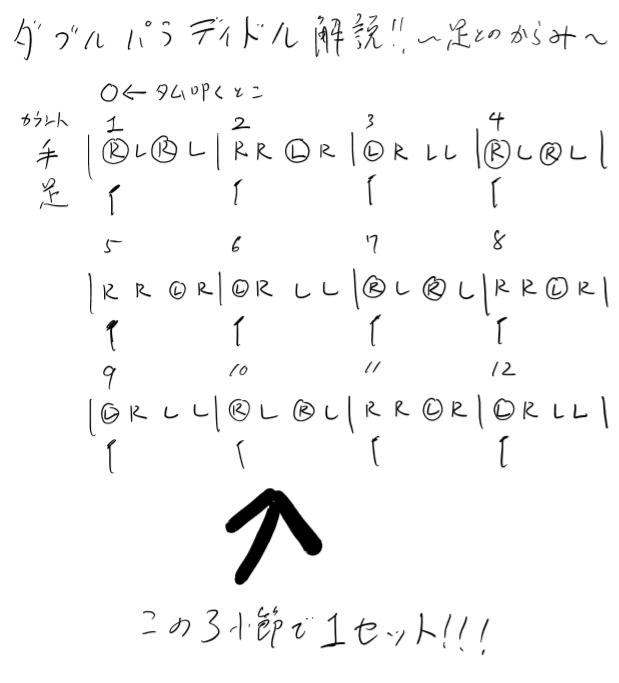 ダブルパラディドルの説明