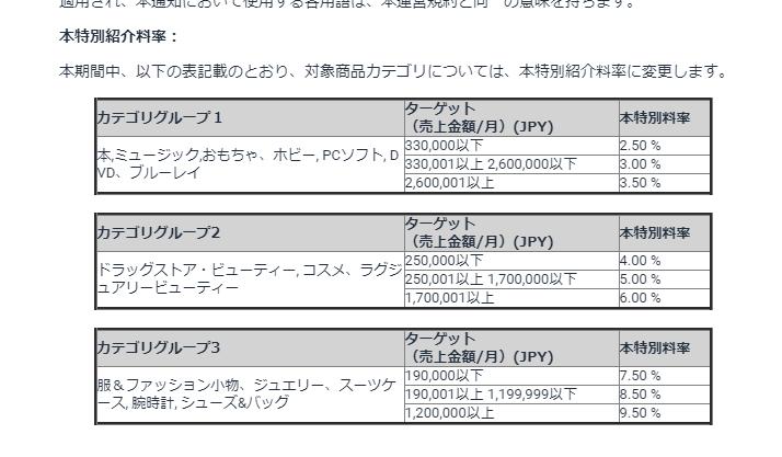 2019年7月29日通知のAmazonアソシエイトプログラム紹介料率表