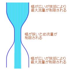 250px-ボトルネック概念図