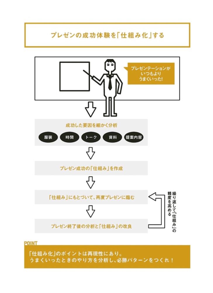 仕組み化の図