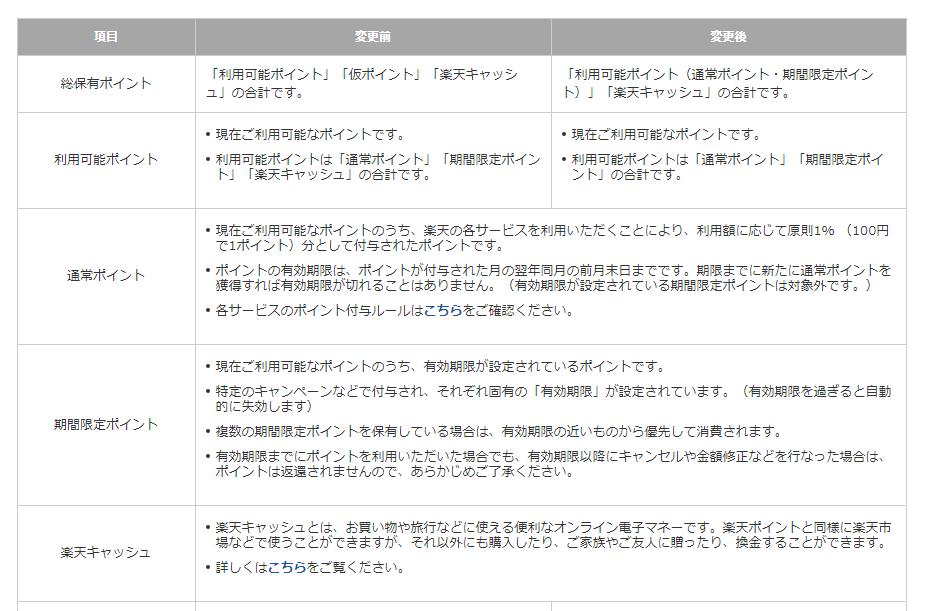 楽天ポイントクラブの解説ページ